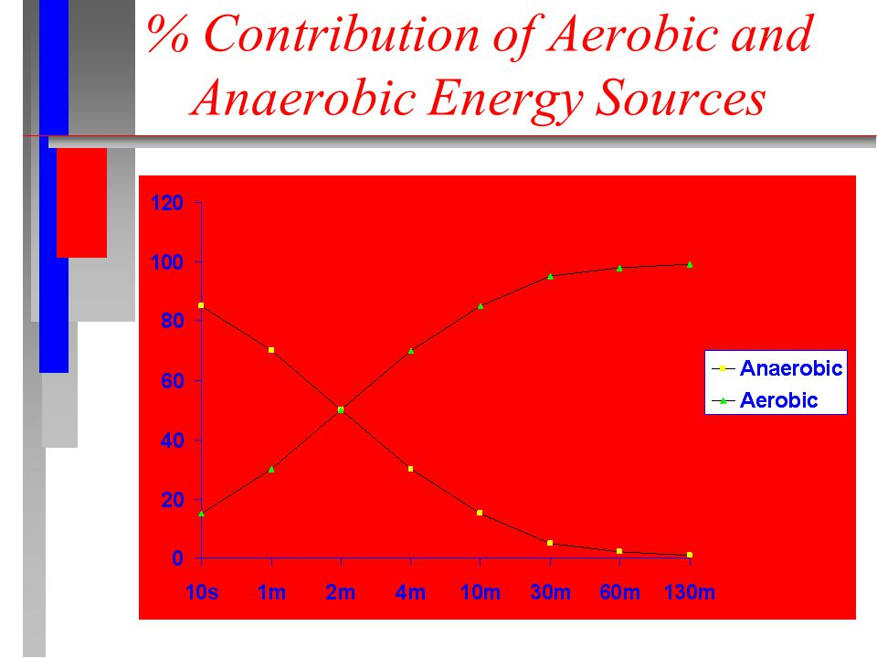 % Contribution of Aerobic and Anaerobic Energy Sources