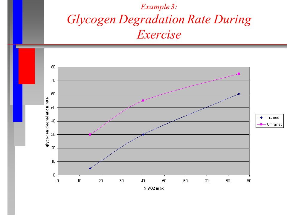Example 3: Glycogen Degradation Rate During Exercise