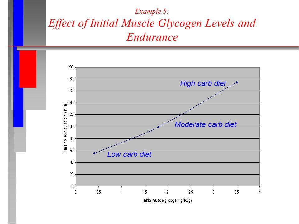 Example 5: Effect of Initial Muscle Glycogen Levels and Endurance Low carb diet Moderate carb diet High carb diet