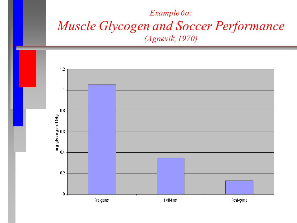 Example 6a: Muscle Glycogen and Soccer Performance (Agnevik, 1970)