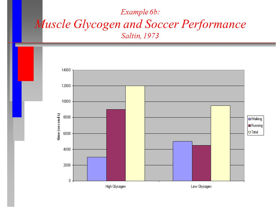 Example 6b: Muscle Glycogen and Soccer Performance Saltin, 1973
