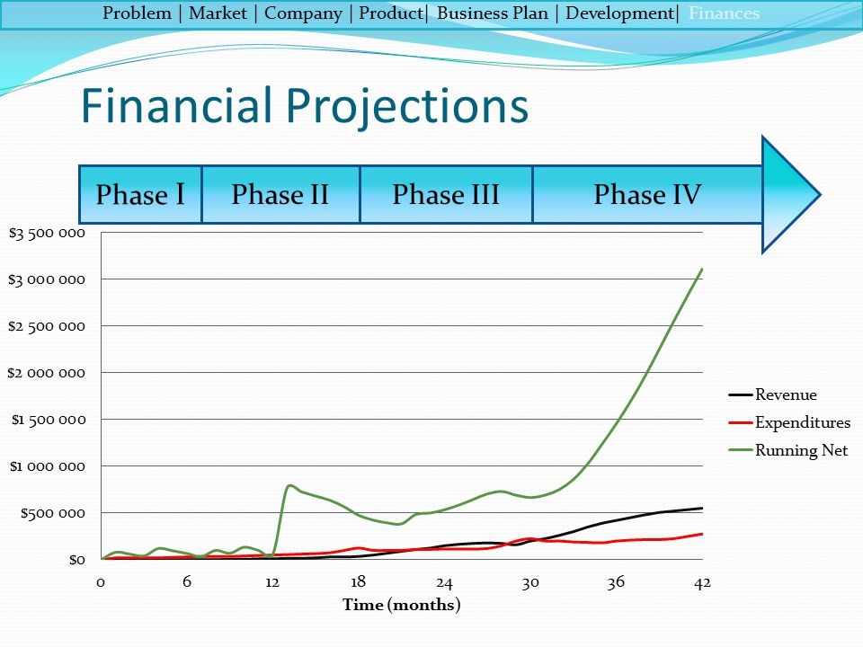Financial Projections Phase I Phase IIIPhase IIPhase IV Problem | Market | Company | Product| Business Plan | Development| Finances