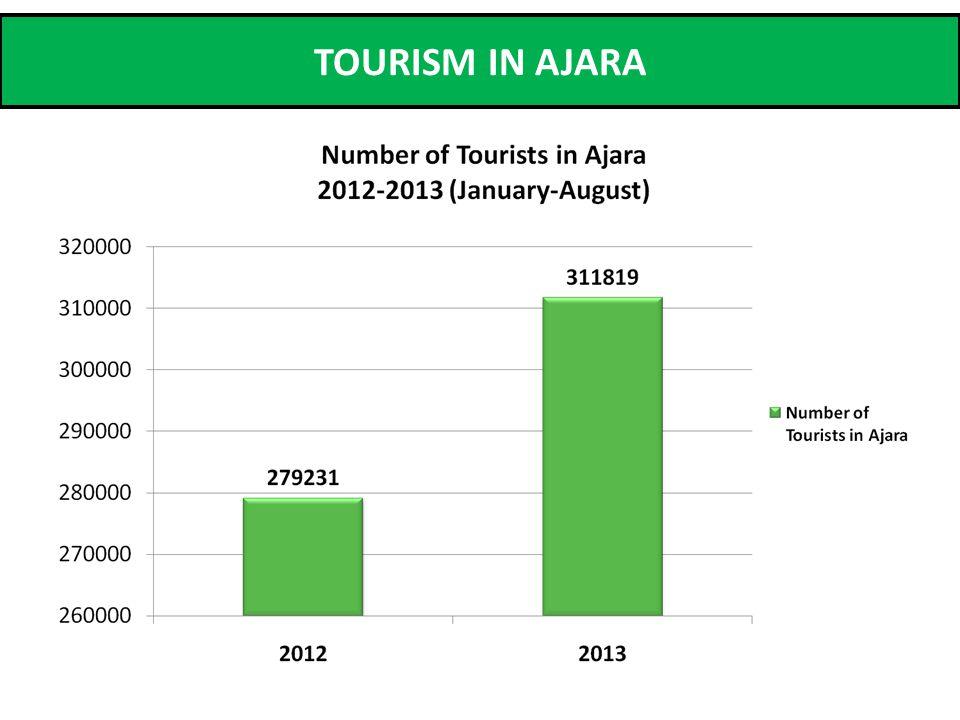 TOURISM IN AJARA
