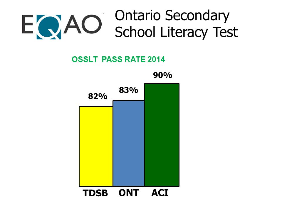 OSSLT PASS RATE 2014 Ontario Secondary School Literacy Test 90% 82% 83% ACI TDSB ONT