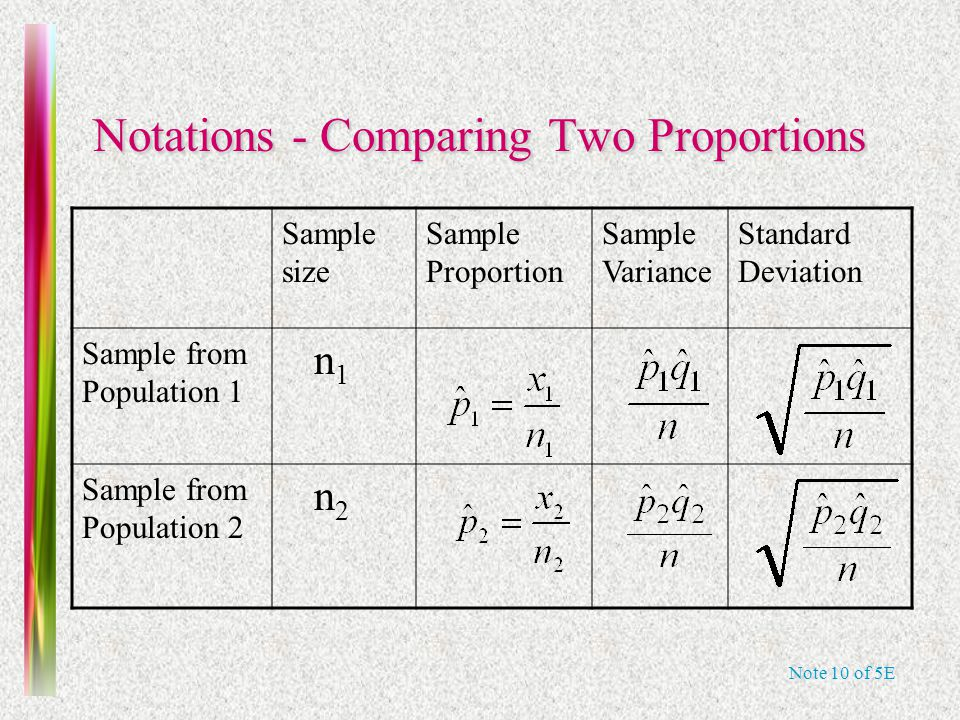Note 10 of 5E Notations - Comparing Two Proportions Sample size Sample Proportion Sample Variance Standard Deviation Sample from Population 1 n 1 Sample from Population 2 n 2