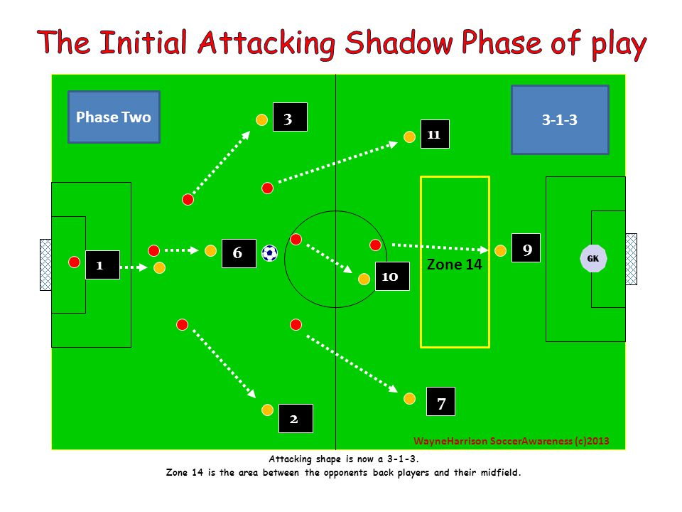 9 6 10 1 7 2 3 11 This is the attacking team shape now a 1-3-3.