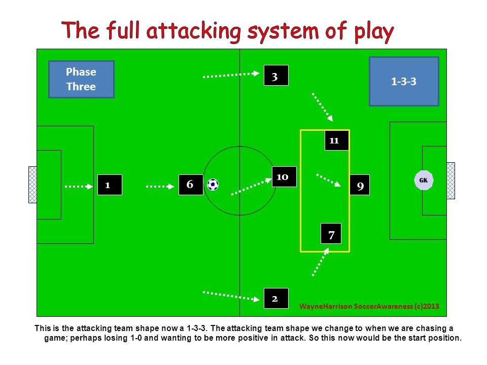The previous slides show simple and distinctive patterns of play for the team to follow; from a basic defending shape; to a basic attacking shape.