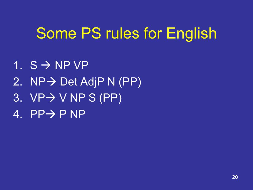 20 Some PS rules for English 1.S  NP VP 2.NP  Det AdjP N (PP) 3.VP  V NP S (PP) 4.PP  P NP