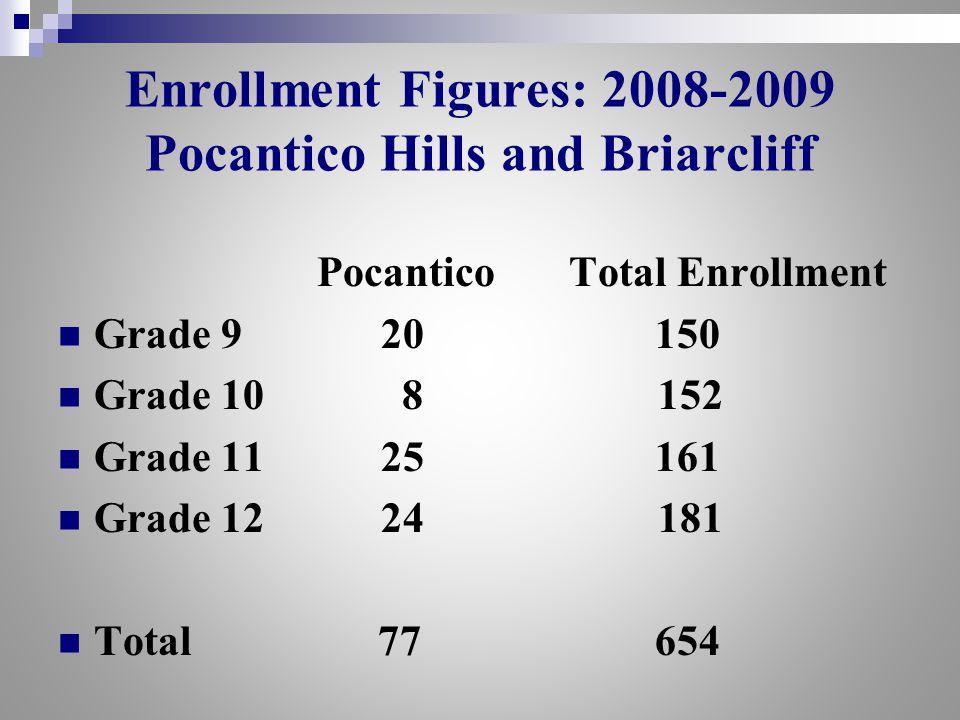 Enrollment Figures: 2008-2009 Pocantico Hills and Briarcliff Pocantico Total Enrollment Grade 9 20 150 Grade 10 8 152 Grade 11 25 161 Grade 12 24 181 Total 77 654