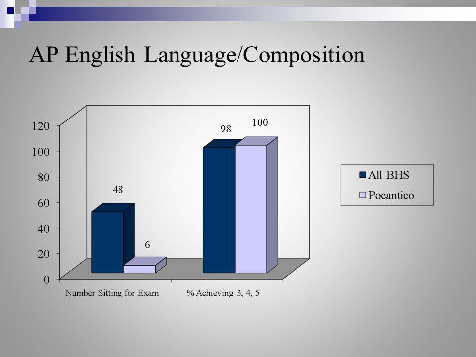 AP English Language/Composition