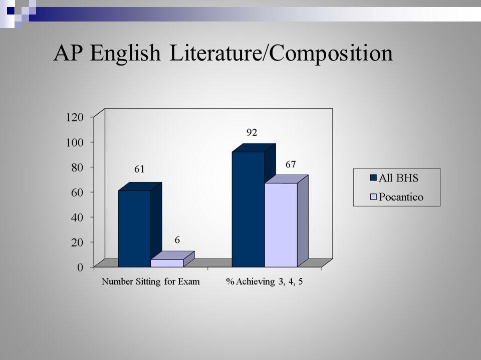 AP English Literature/Composition