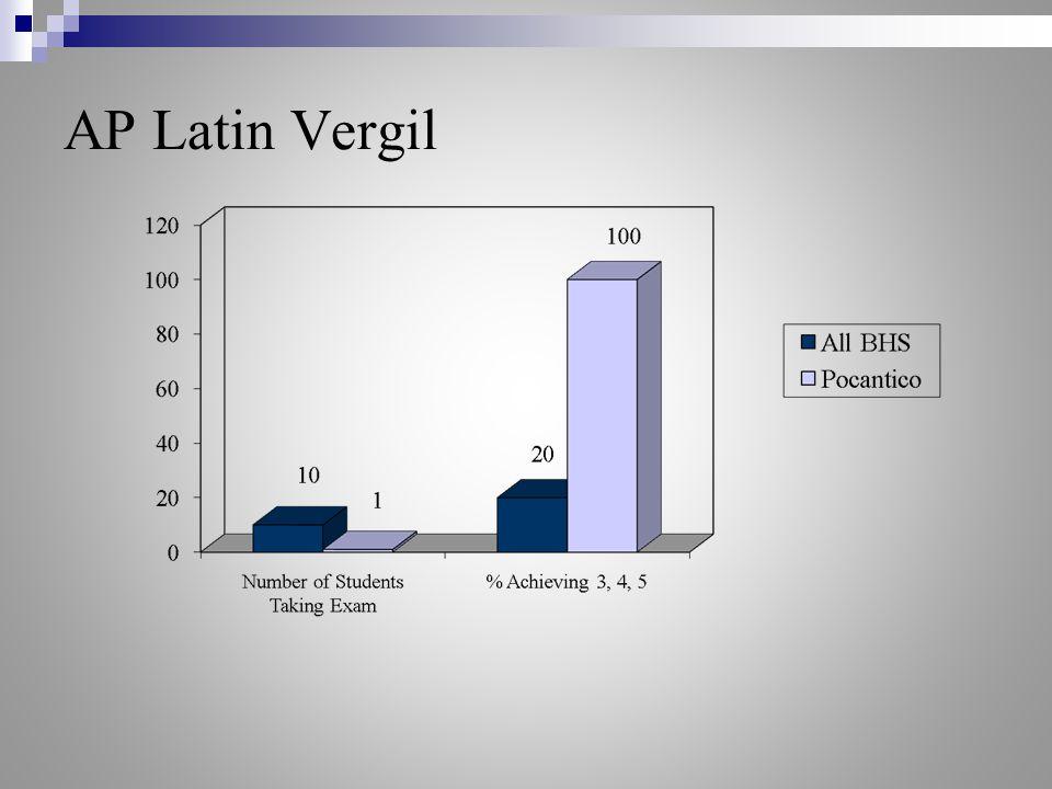 AP Latin Vergil