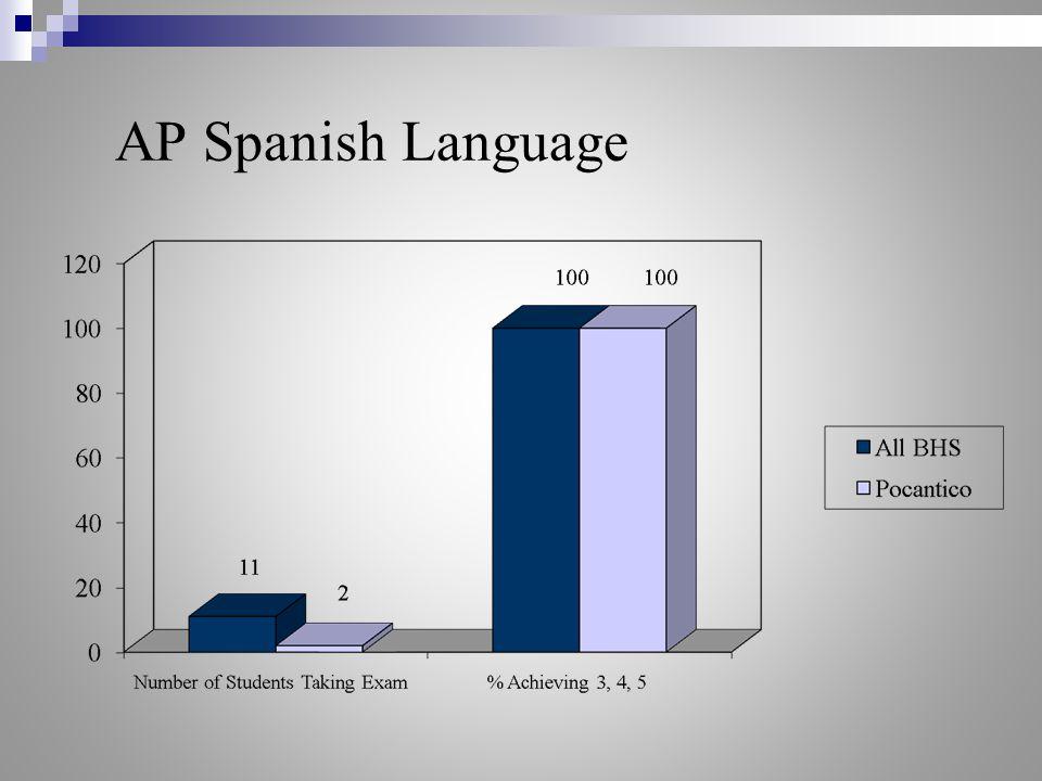AP Spanish Language