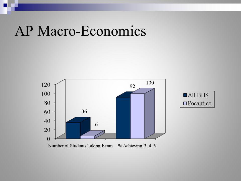AP Macro-Economics