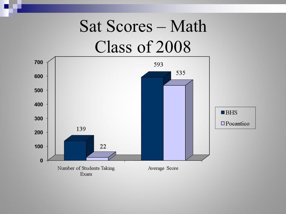 Sat Scores – Math Class of 2008