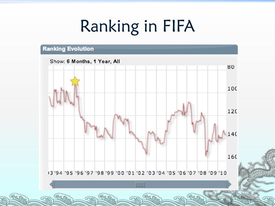 Ranking in FIFA