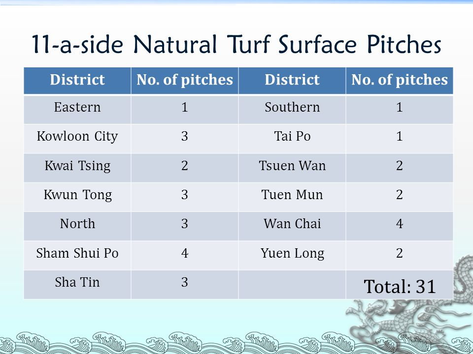 11-a-side Natural Turf Surface Pitches DistrictNo.