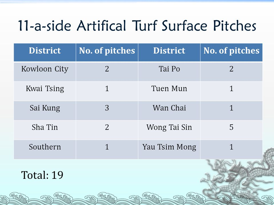 11-a-side Artifical Turf Surface Pitches DistrictNo.