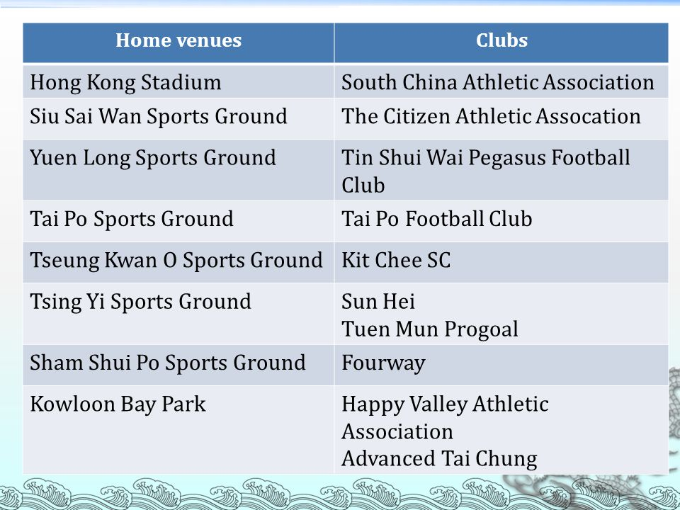 Home venuesClubs Hong Kong StadiumSouth China Athletic Association Siu Sai Wan Sports GroundThe Citizen Athletic Assocation Yuen Long Sports GroundTin Shui Wai Pegasus Football Club Tai Po Sports GroundTai Po Football Club Tseung Kwan O Sports GroundKit Chee SC Tsing Yi Sports GroundSun Hei Tuen Mun Progoal Sham Shui Po Sports GroundFourway Kowloon Bay ParkHappy Valley Athletic Association Advanced Tai Chung