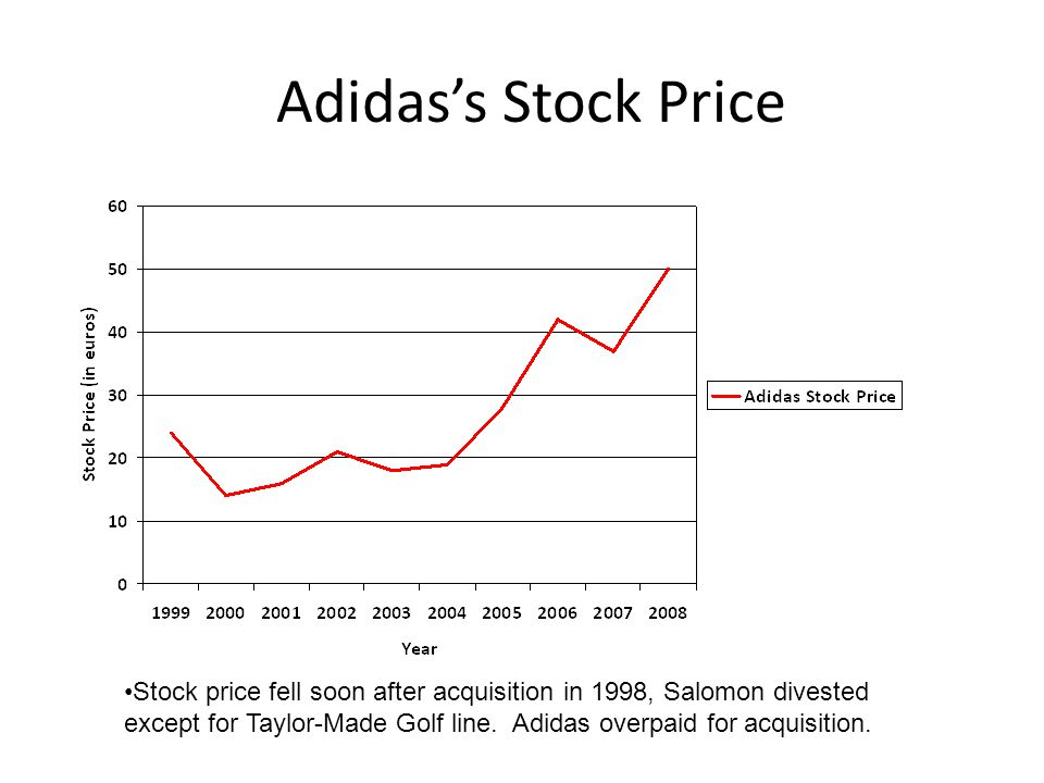 Adidas's Stock Price Stock price fell soon after acquisition in 1998, Salomon divested except for Taylor-Made Golf line. Adidas overpaid for acquisiti