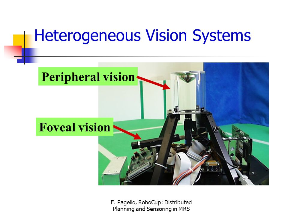 E. Pagello, RoboCup: Distributed Planning and Sensoring in MRS Heterogeneous Vision Systems Peripheral vision Foveal vision