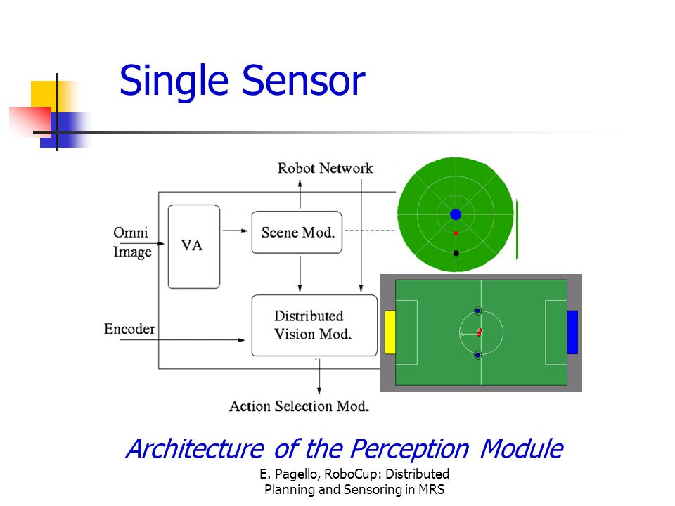 E. Pagello, RoboCup: Distributed Planning and Sensoring in MRS Single Sensor Architecture of the Perception Module