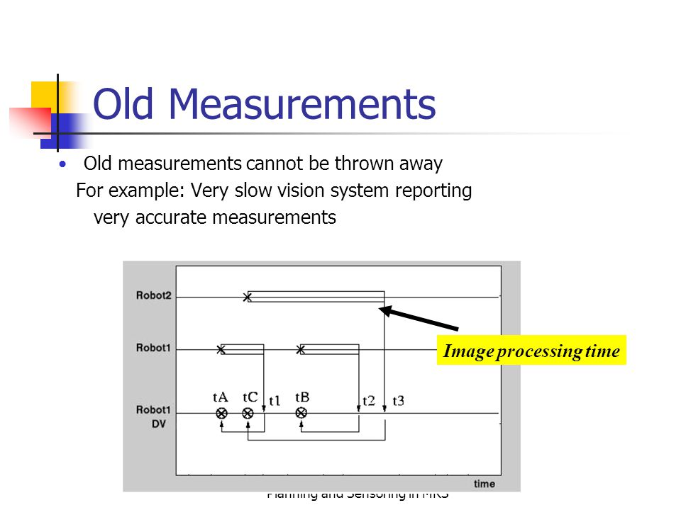 E. Pagello, RoboCup: Distributed Planning and Sensoring in MRS Old Measurements Old measurements cannot be thrown away For example: Very slow vision s