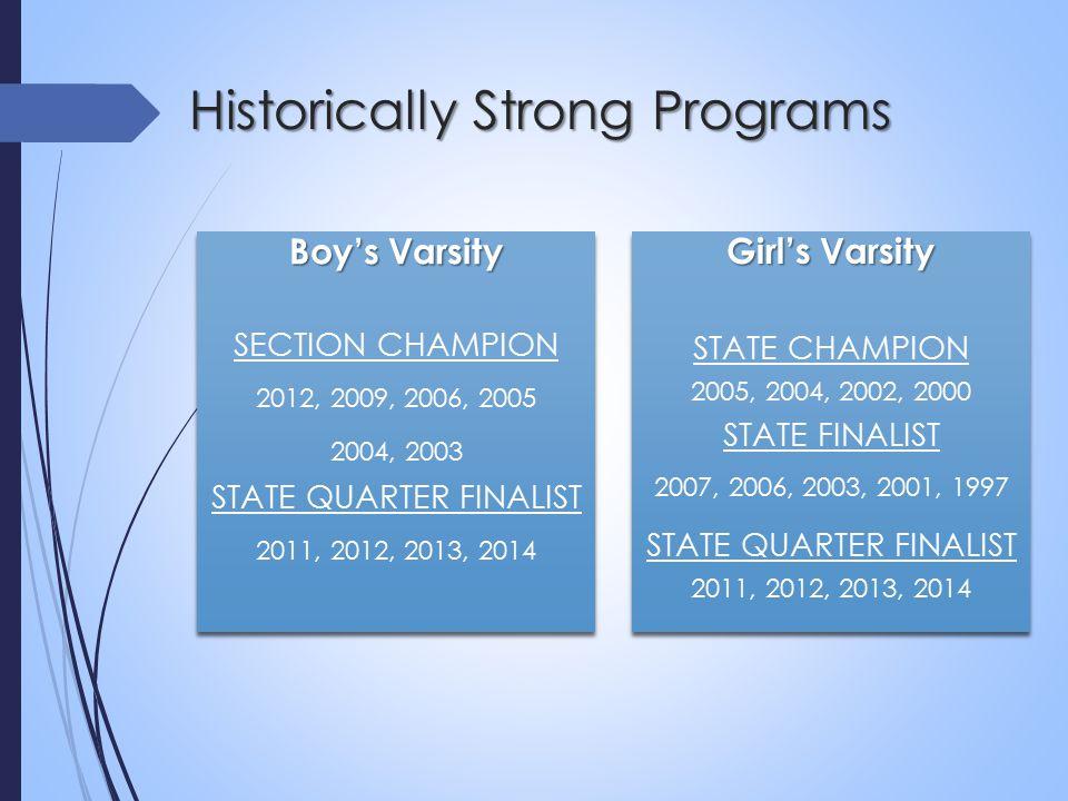 Boy's Varsity SECTION CHAMPION 2012, 2009, 2006, 2005 2004, 2003 STATE QUARTER FINALIST 2011, 2012, 2013, 2014 Boy's Varsity SECTION CHAMPION 2012, 2009, 2006, 2005 2004, 2003 STATE QUARTER FINALIST 2011, 2012, 2013, 2014 Girl's Varsity STATE CHAMPION 2005, 2004, 2002, 2000 STATE FINALIST 2007, 2006, 2003, 2001, 1997 STATE QUARTER FINALIST 2011, 2012, 2013, 2014 Girl's Varsity STATE CHAMPION 2005, 2004, 2002, 2000 STATE FINALIST 2007, 2006, 2003, 2001, 1997 STATE QUARTER FINALIST 2011, 2012, 2013, 2014 Historically Strong Programs