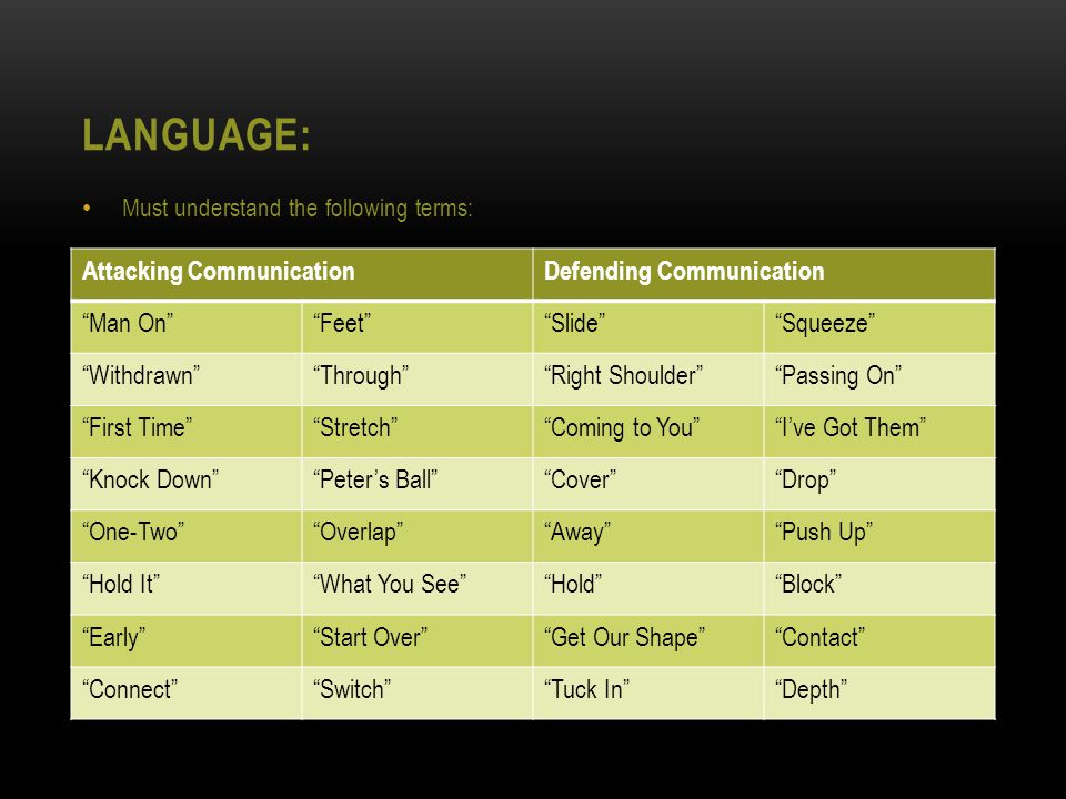 LANGUAGE: Must understand the following terms: Attacking CommunicationDefending Communication Man On Feet Slide Squeeze Withdrawn Through Right Shoulder Passing On First Time Stretch Coming to You I've Got Them Knock Down Peter's Ball Cover Drop One-Two Overlap Away Push Up Hold It What You See Hold Block Early Start Over Get Our Shape Contact Connect Switch Tuck In Depth