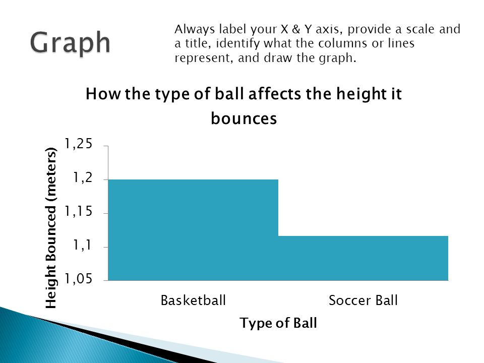 Always label your X & Y axis, provide a scale and a title, identify what the columns or lines represent, and draw the graph.