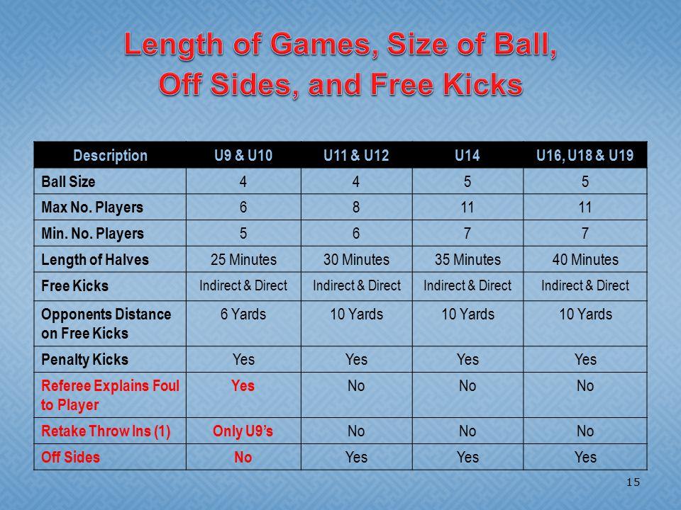 DescriptionU9 & U10U11 & U12U14U16, U18 & U19 Ball Size 4455 Max No. Players 6811 Min. No. Players 5677 Length of Halves 25 Minutes30 Minutes35 Minute