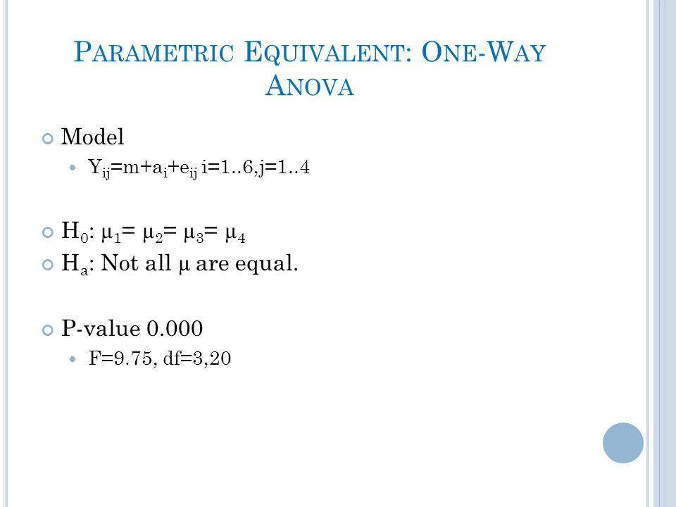 P ARAMETRIC E QUIVALENT : O NE -W AY A NOVA Model Y ij =m+a i +e ij i=1..6,j=1..4 H 0 : µ 1 = µ 2 = µ 3 = µ 4 H a : Not all µ are equal.