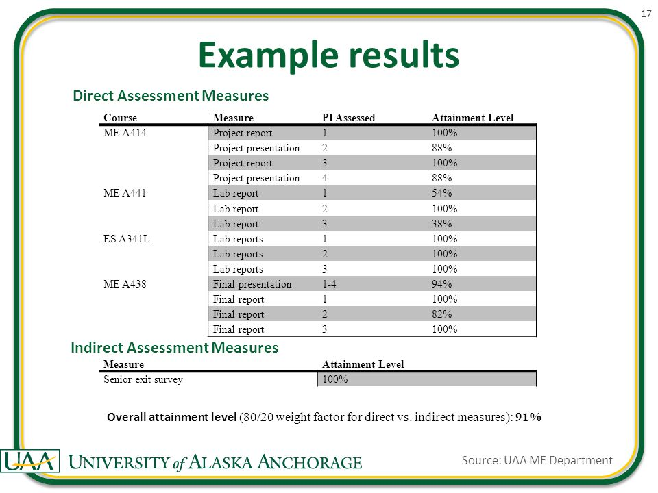 Example results 17 CourseMeasurePI AssessedAttainment Level ME A414Project report1100% Project presentation288% Project report3100% Project presentation488% ME A441Lab report154% Lab report2100% Lab report338% ES A341LLab reports1100% Lab reports2100% Lab reports3100% ME A438Final presentation1-494% Final report1100% Final report282% Final report3100% MeasureAttainment Level Senior exit survey100% Overall attainment level (80/20 weight factor for direct vs.