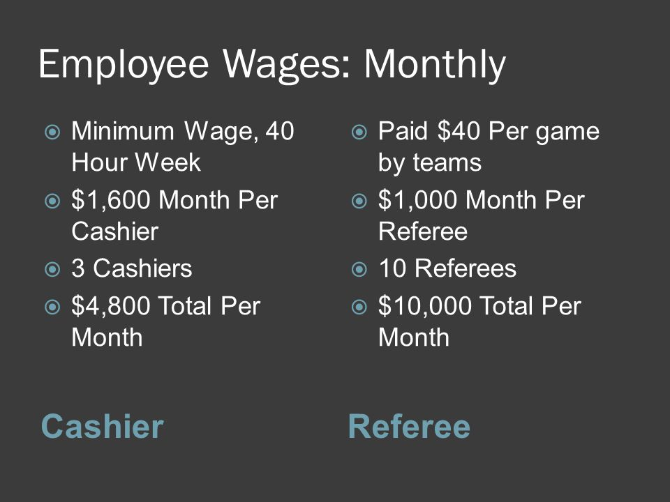 Employee Wages: Monthly CashierReferee  Minimum Wage, 40 Hour Week  $1,600 Month Per Cashier  3 Cashiers  $4,800 Total Per Month  Paid $40 Per ga
