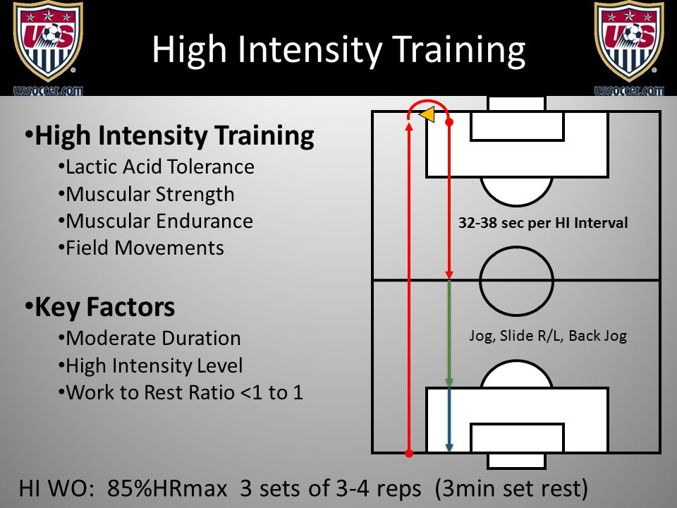 High Intensity Training HI WO: 85%HRmax 3 sets of 3-4 reps (3min set rest) 32-38 sec per HI Interval Jog, Slide R/L, Back Jog High Intensity Training Lactic Acid Tolerance Muscular Strength Muscular Endurance Field Movements Key Factors Moderate Duration High Intensity Level Work to Rest Ratio <1 to 1