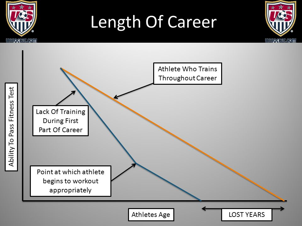 Length Of Career Ability To Pass Fitness Test Athletes Age Athlete Who Trains Throughout Career Lack Of Training During First Part Of Career Point at which athlete begins to workout appropriately LOST YEARS