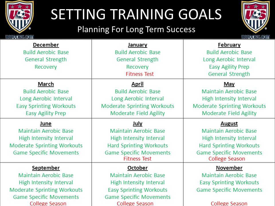 SETTING TRAINING GOALS Planning For Long Term Success December Build Aerobic Base General Strength Recovery January Build Aerobic Base General Strength Recovery February Build Aerobic Base Long Aerobic Interval Easy Agility Prep General Strength March Build Aerobic Base Long Aerobic Interval Easy Sprinting Workouts Easy Agility Prep April Build Aerobic Base Long Aerobic Interval Moderate Sprinting Workouts Moderate Field Agility May Maintain Aerobic Base High Intensity Interval Moderate Sprinting Workouts Moderate Field Agility June Maintain Aerobic Base High Intensity Interval Moderate Sprinting Workouts Game Specific Movements July Maintain Aerobic Base High Intensity Interval Hard Sprinting Workouts Game Specific Movements August Maintain Aerobic Base High Intensity Interval Hard Sprinting Workouts Game Specific Movements September Maintain Aerobic Base High Intensity Interval Moderate Sprinting Workouts Game Specific Movements October Maintain Aerobic Base High Intensity Interval Easy Sprinting Workouts Game Specific Movements November Maintain Aerobic Base Easy Sprinting Workouts Game Specific Movements Fitness Test College Season