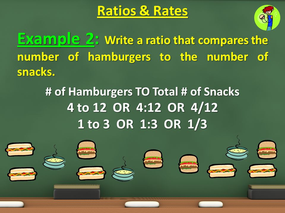 Example 2: Write a ratio that compares the number of hamburgers to the number of snacks. # of Hamburgers TO Total # of Snacks 4 to 12 OR 4:12 OR 4/12