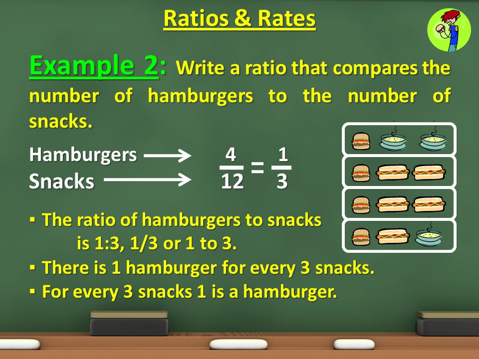 Example 2: Write a ratio that compares the number of hamburgers to the number of snacks. Hamburgers 4 1 Snacks12 3 ▪ The ratio of hamburgers to snacks