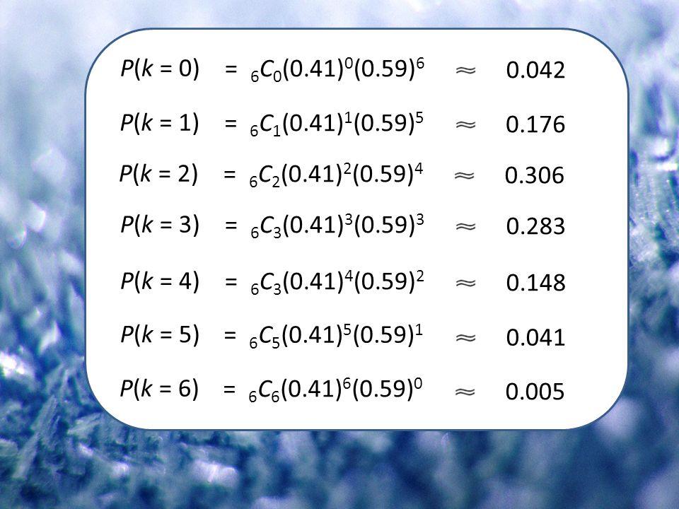 P(k = 0) = 6 C 0 (0.41) 0 (0.59) 6 0.042 P(k = 1) = 6 C 1 (0.41) 1 (0.59) 5 0.176 P(k = 2) = 6 C 2 (0.41) 2 (0.59) 4 0.306 P(k = 3) = 6 C 3 (0.41) 3 (