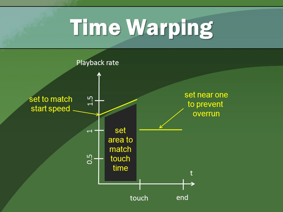 touch end t Playback rate 1 1.5 0.5 set to match start speed set near one to prevent overrun set area to match touch time Time Warping