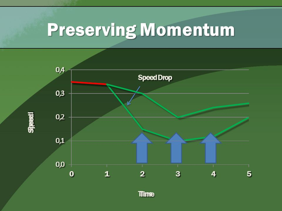 Preserving Momentum Speed Drop