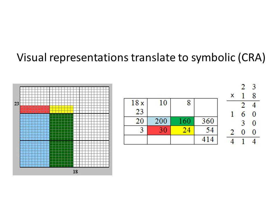 Visual representations translate to symbolic (CRA)
