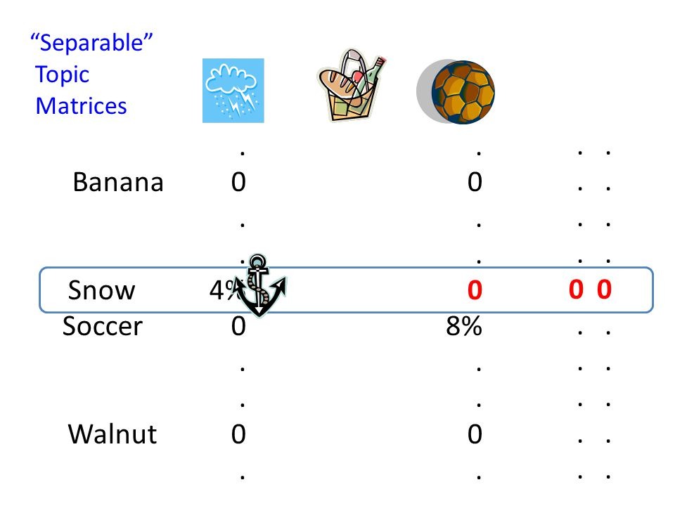 . Banana 0. Snow 4% Soccer 0. Walnut 0. 0. 0 8%. 0. 0. 0. Separable Topic Matrices