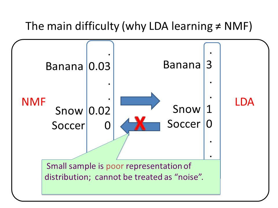 The main difficulty (why LDA learning ≠ NMF). Banana 3.