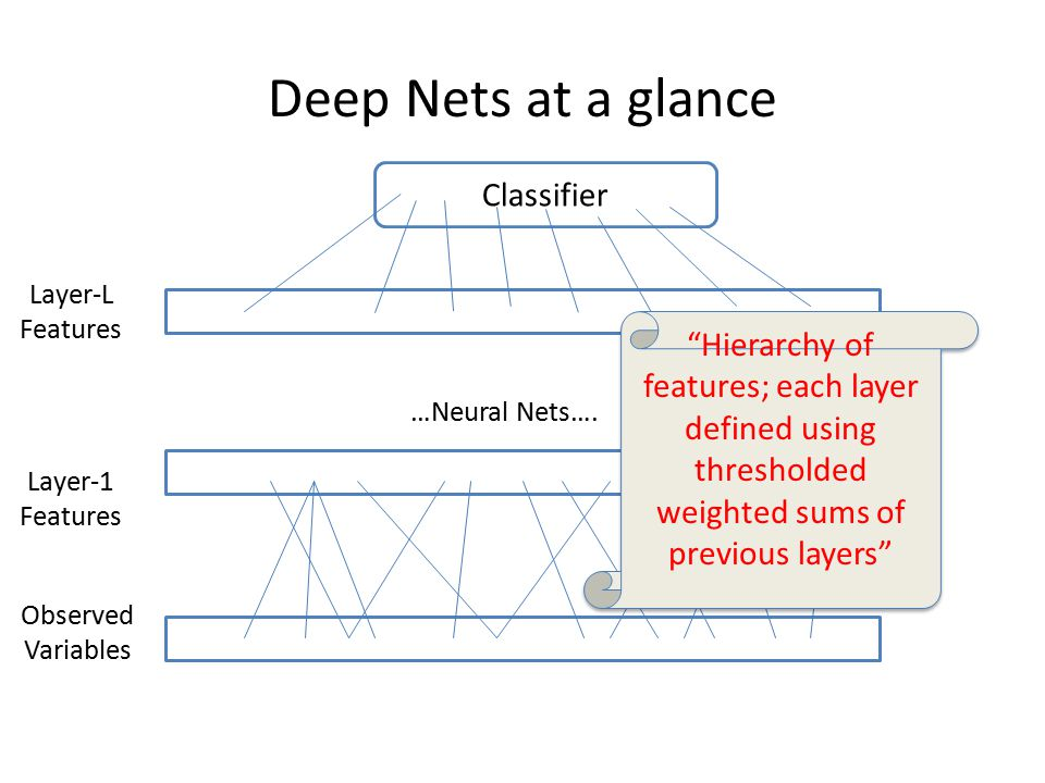 Deep Nets at a glance Classifier Observed Variables Layer-1 Features Layer-L Features …Neural Nets….