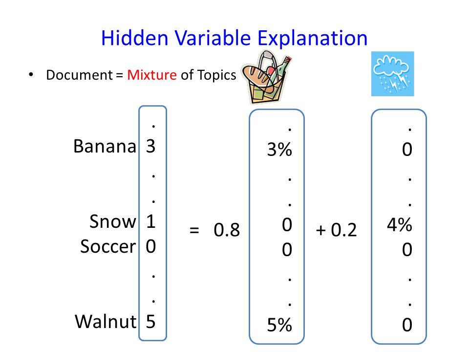 Hidden Variable Explanation Document = Mixture of Topics.