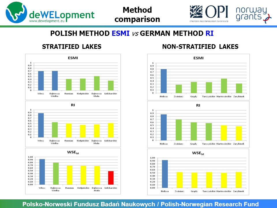 Polsko-Norweski Fundusz Badań Naukowych / Polish-Norwegian Research Fund NON-STRATIFIED LAKESSTRATIFIED LAKES POLISH METHOD ESMI vs GERMAN METHOD RI M
