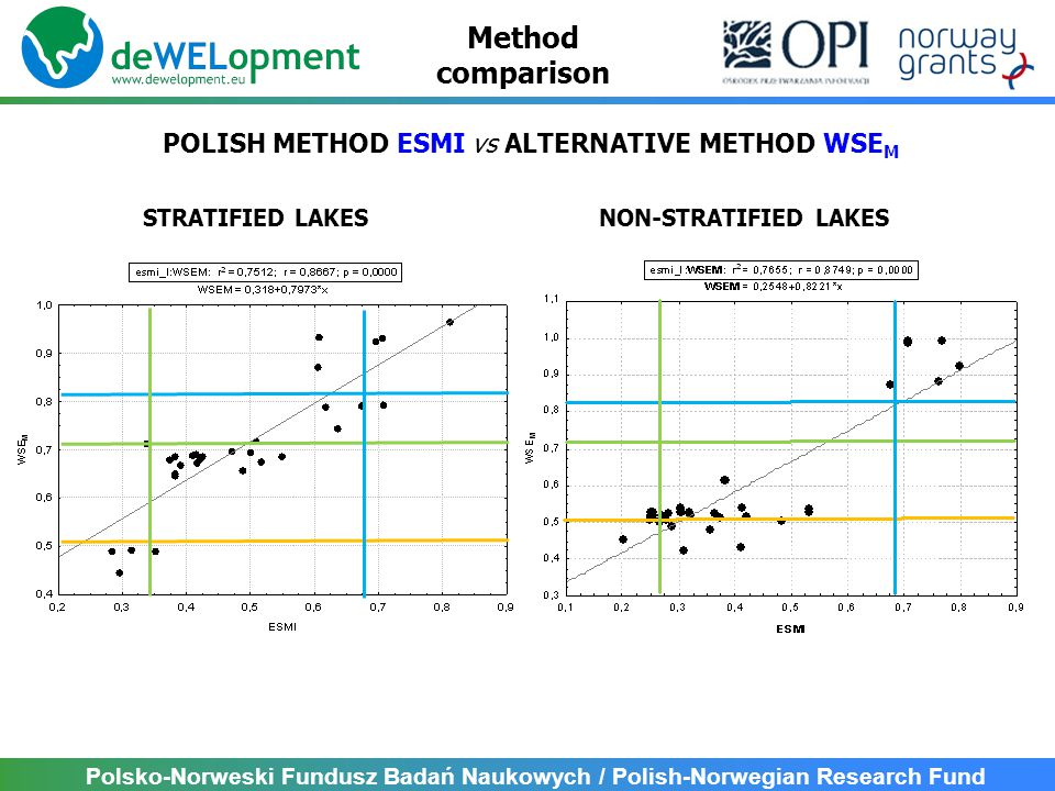Polsko-Norweski Fundusz Badań Naukowych / Polish-Norwegian Research Fund POLISH METHOD ESMI vs ALTERNATIVE METHOD WSE M NON-STRATIFIED LAKESSTRATIFIED