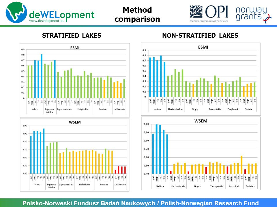 Polsko-Norweski Fundusz Badań Naukowych / Polish-Norwegian Research Fund NON-STRATIFIED LAKESSTRATIFIED LAKES Method comparison